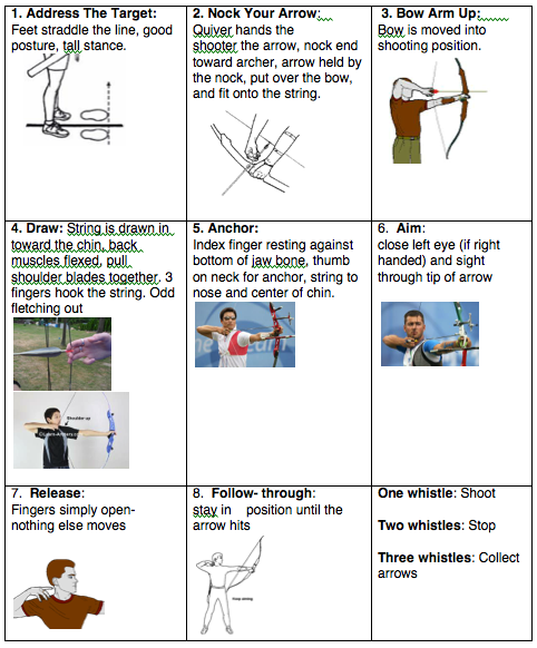 Chart with images and text showing the different archery commands and corresponding actions.