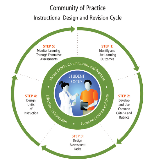 a community of practice