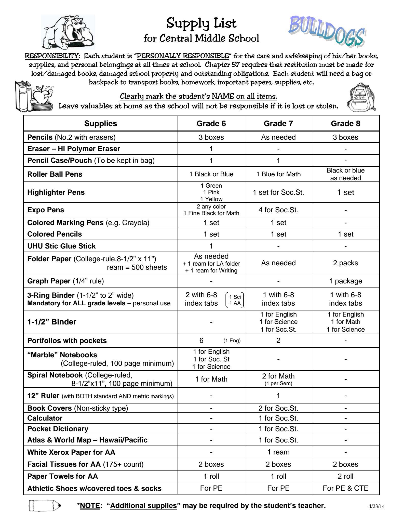 School Documents – School Community Council – Central Middle