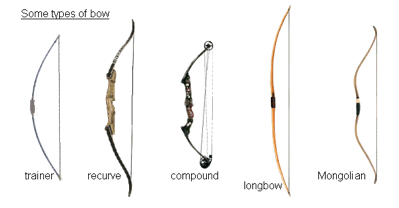 Picture of different types of bows
