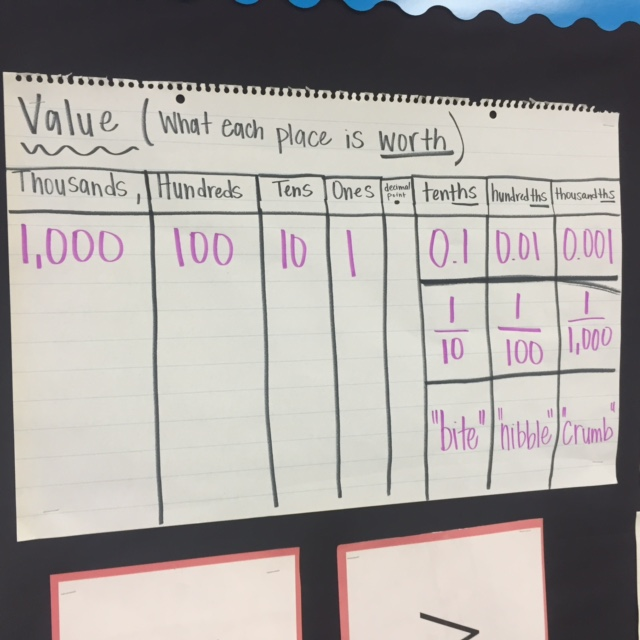 Math Anchor Charts  Fifth Grade  KennedyPowell Elementary School
