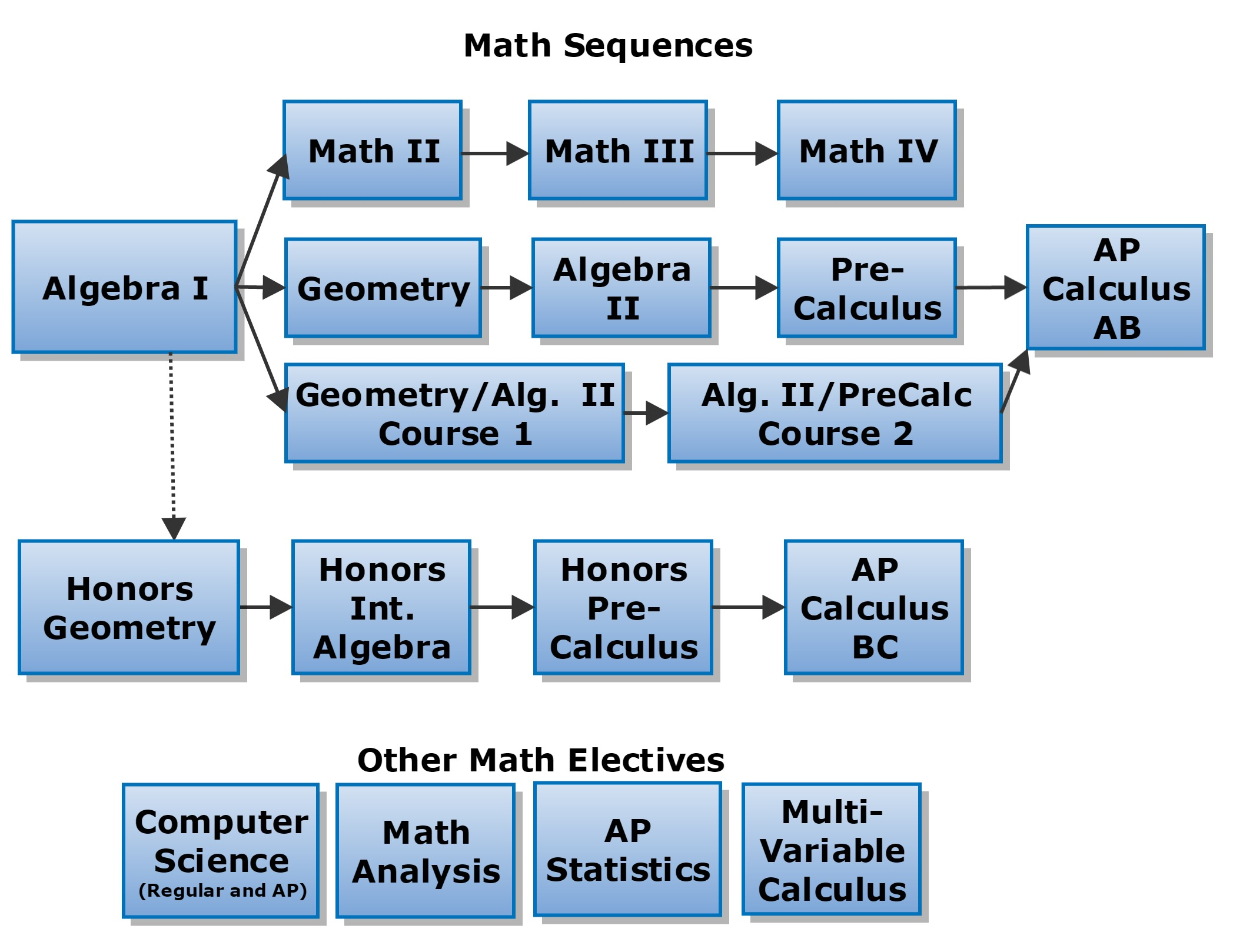 Scheduling Flowcharts – Math – Foothill High School